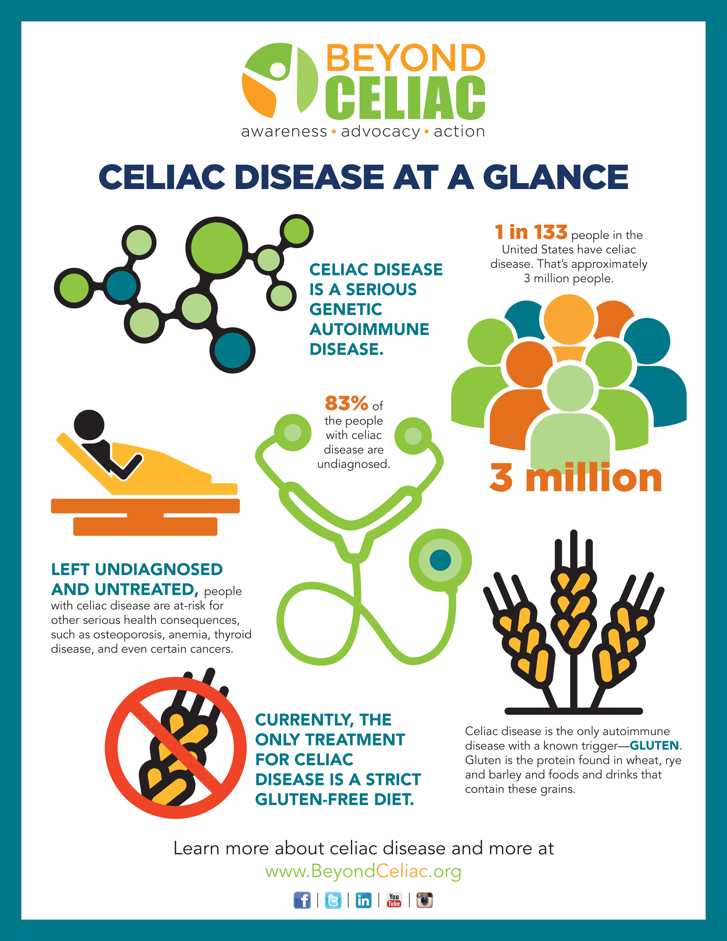 Infographic: Celiac Disease at a Glance